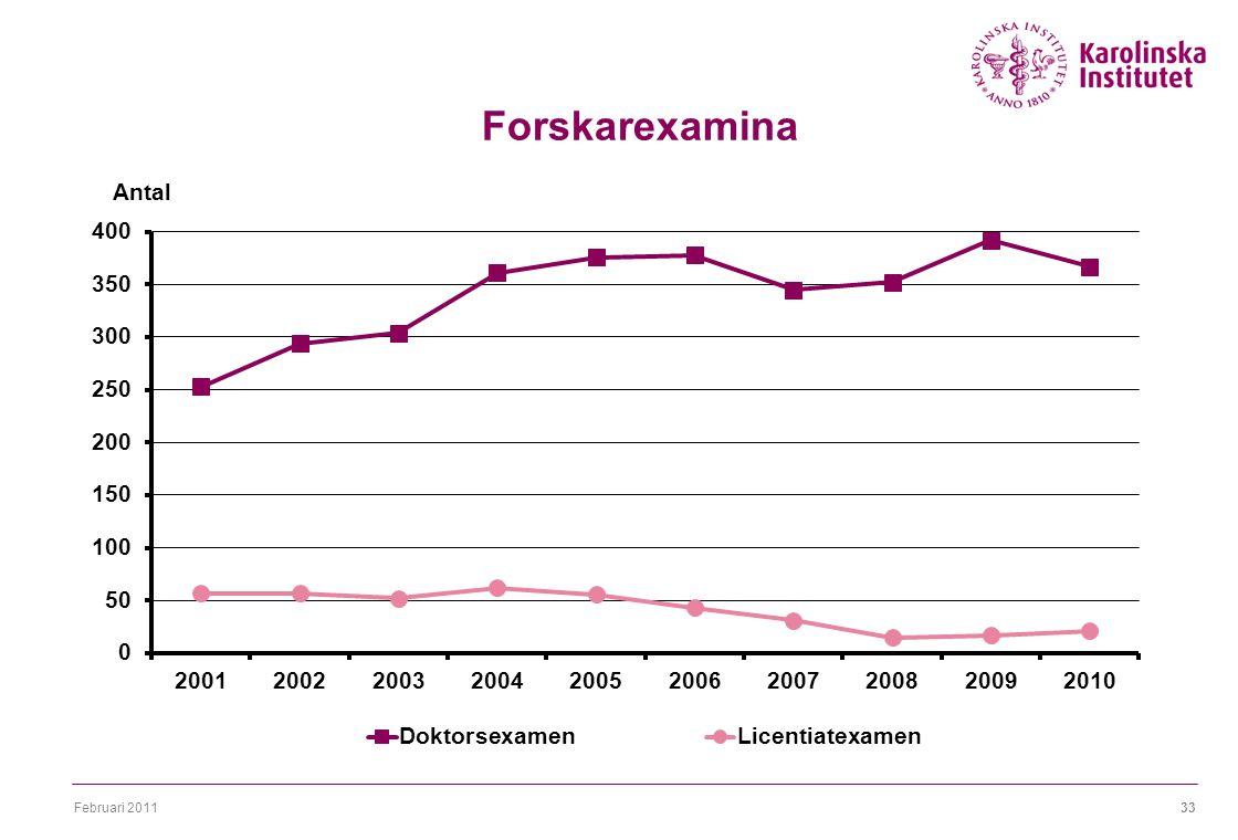 Februari 201133 Forskarexamina