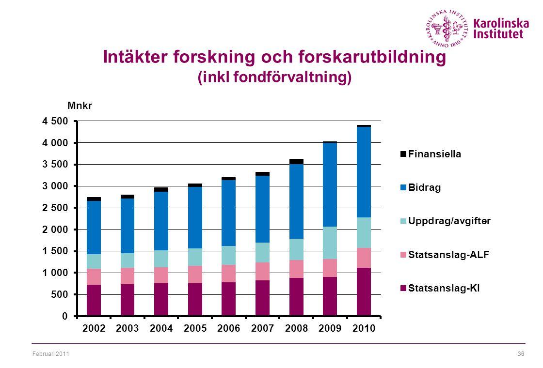 Februari 201136 Intäkter forskning och forskarutbildning (inkl fondförvaltning)