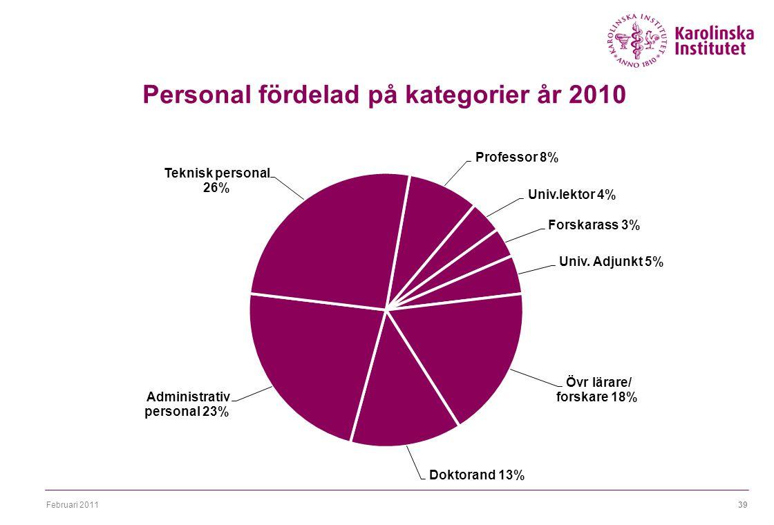 Februari 201139 Personal fördelad på kategorier år 2010