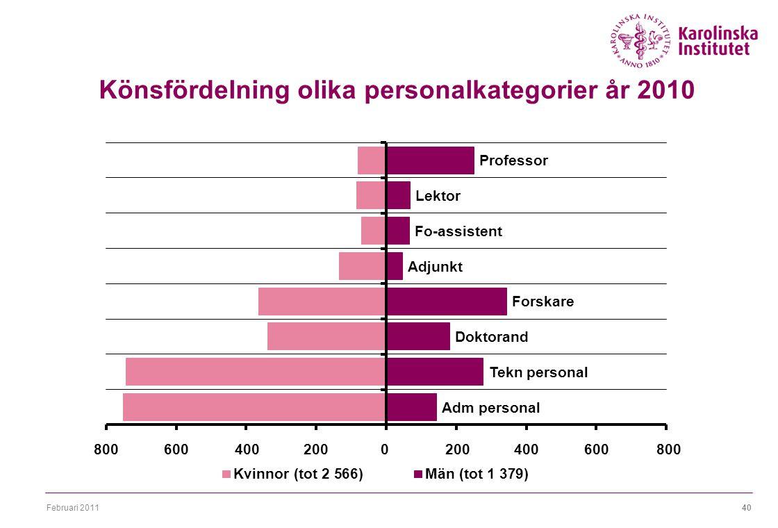 Februari 201140 Könsfördelning olika personalkategorier år 2010