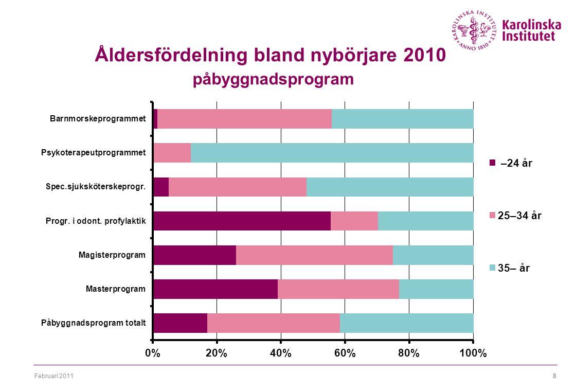Februari 20118 Åldersfördelning bland nybörjare 2010 påbyggnadsprogram