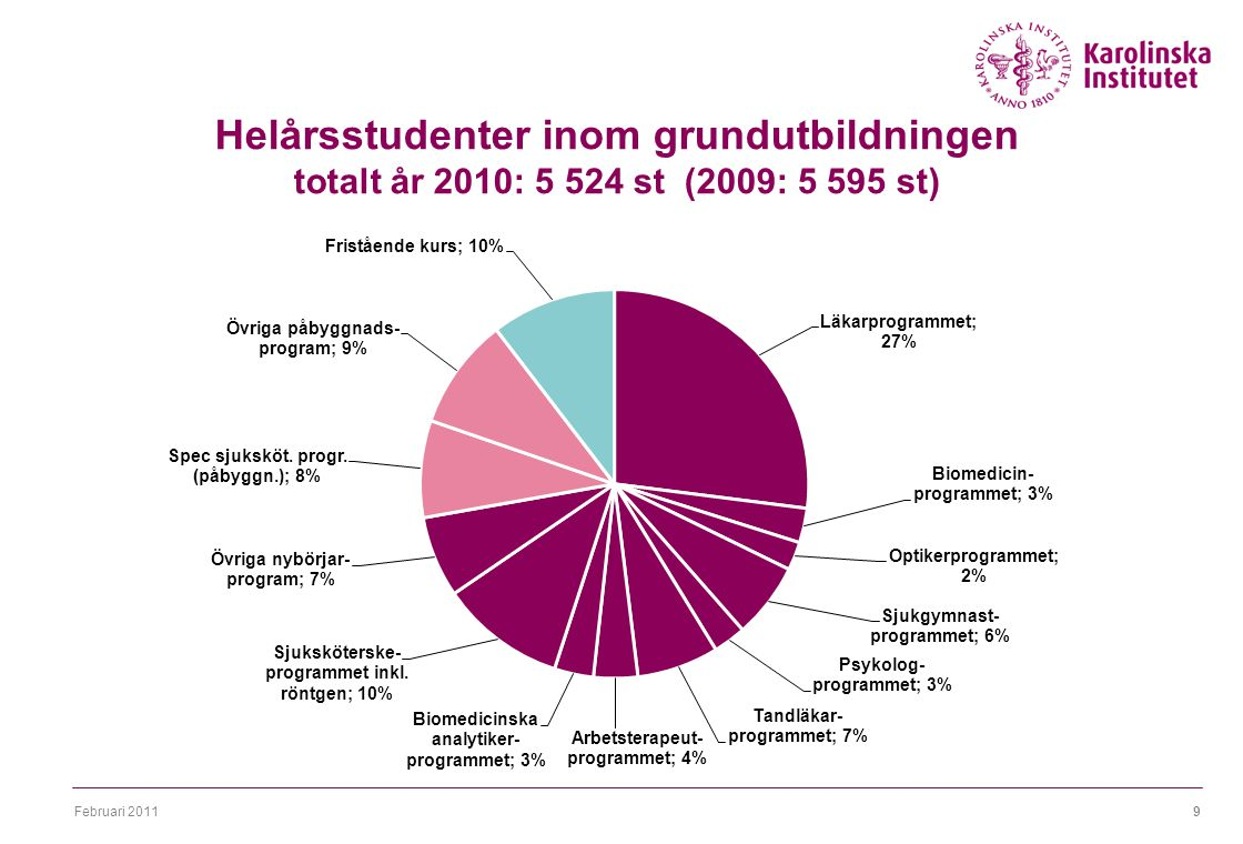 Februari 20119 Helårsstudenter inom grundutbildningen totalt år 2010: 5 524 st (2009: 5 595 st)