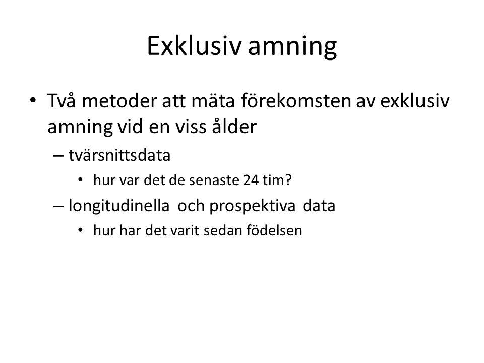 Exklusiv amning Två metoder att mäta förekomsten av exklusiv amning vid en viss ålder – tvärsnittsdata hur var det de senaste 24 tim.