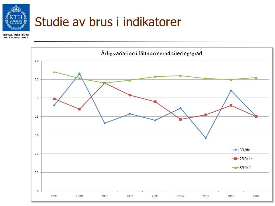 Studie av brus i indikatorer