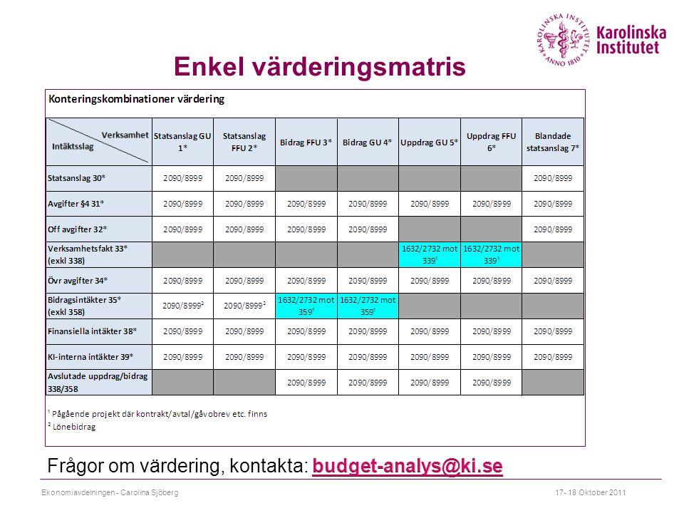 Enkel värderingsmatris Ekonomiavdelningen - Carolina Sjöberg17- 18 Oktober 2011