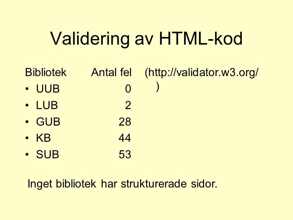 Validering av HTML-kod Bibliotek UUB LUB GUB KB SUB Antal fel 0 2 28 44 53 (http://validator.w3.org/ ) Inget bibliotek har strukturerade sidor.