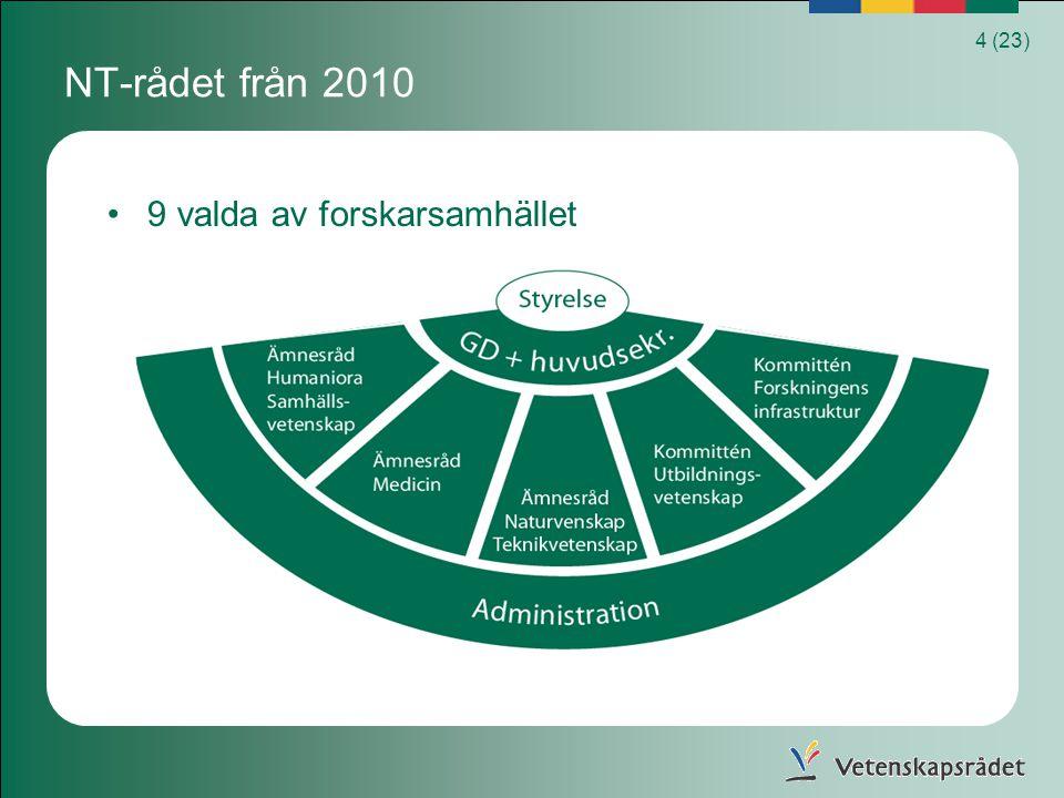 5 (23) NT-rådet ledamöter utsedda för perioden 2010-2012 Bengt Andersson CTH, Prof kemisk reaktionsteknik Svante Björck LU Prof.