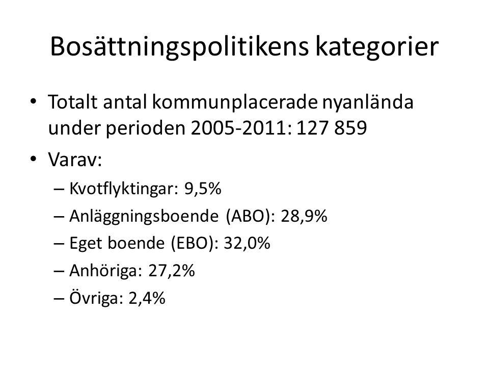 Bosättningspolitikens kategorier Totalt antal kommunplacerade nyanlända under perioden 2005-2011: 127 859 Varav: – Kvotflyktingar: 9,5% – Anläggningsboende (ABO): 28,9% – Eget boende (EBO): 32,0% – Anhöriga: 27,2% – Övriga: 2,4%