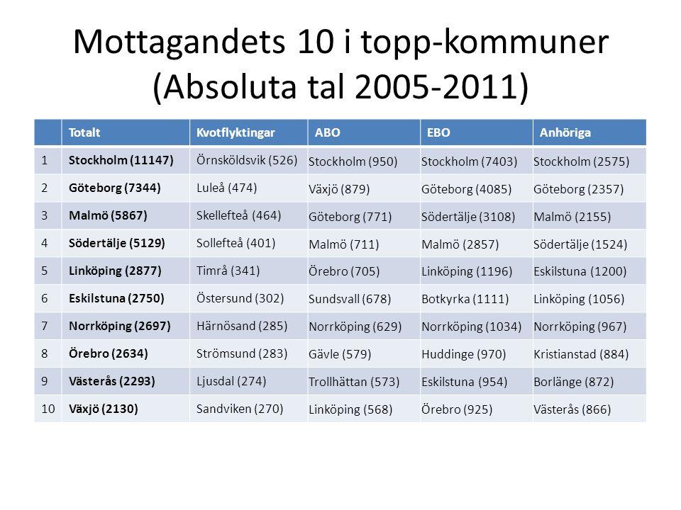 Mottagandets 10 i topp-kommuner (Absoluta tal 2005-2011) TotaltKvotflyktingarABOEBOAnhöriga 1Stockholm (11147)Örnsköldsvik (526) Stockholm (950)Stockholm (7403)Stockholm (2575) 2Göteborg (7344)Luleå (474) Växjö (879)Göteborg (4085)Göteborg (2357) 3Malmö (5867)Skellefteå (464) Göteborg (771)Södertälje (3108)Malmö (2155) 4Södertälje (5129)Sollefteå (401) Malmö (711)Malmö (2857)Södertälje (1524) 5Linköping (2877)Timrå (341) Örebro (705)Linköping (1196)Eskilstuna (1200) 6Eskilstuna (2750)Östersund (302) Sundsvall (678)Botkyrka (1111)Linköping (1056) 7Norrköping (2697)Härnösand (285) Norrköping (629)Norrköping (1034)Norrköping (967) 8Örebro (2634)Strömsund (283) Gävle (579)Huddinge (970)Kristianstad (884) 9Västerås (2293)Ljusdal (274) Trollhättan (573)Eskilstuna (954)Borlänge (872) 10Växjö (2130)Sandviken (270) Linköping (568)Örebro (925)Västerås (866)