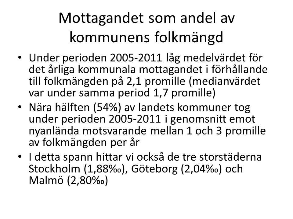 Mottagandet som andel av kommunens folkmängd Under perioden 2005-2011 låg medelvärdet för det årliga kommunala mottagandet i förhållande till folkmängden på 2,1 promille (medianvärdet var under samma period 1,7 promille) Nära hälften (54%) av landets kommuner tog under perioden 2005-2011 i genomsnitt emot nyanlända motsvarande mellan 1 och 3 promille av folkmängden per år I detta spann hittar vi också de tre storstäderna Stockholm (1,88‰), Göteborg (2,04‰) och Malmö (2,80‰)