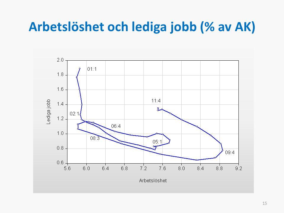 Arbetslöshet och lediga jobb (% av AK) 15