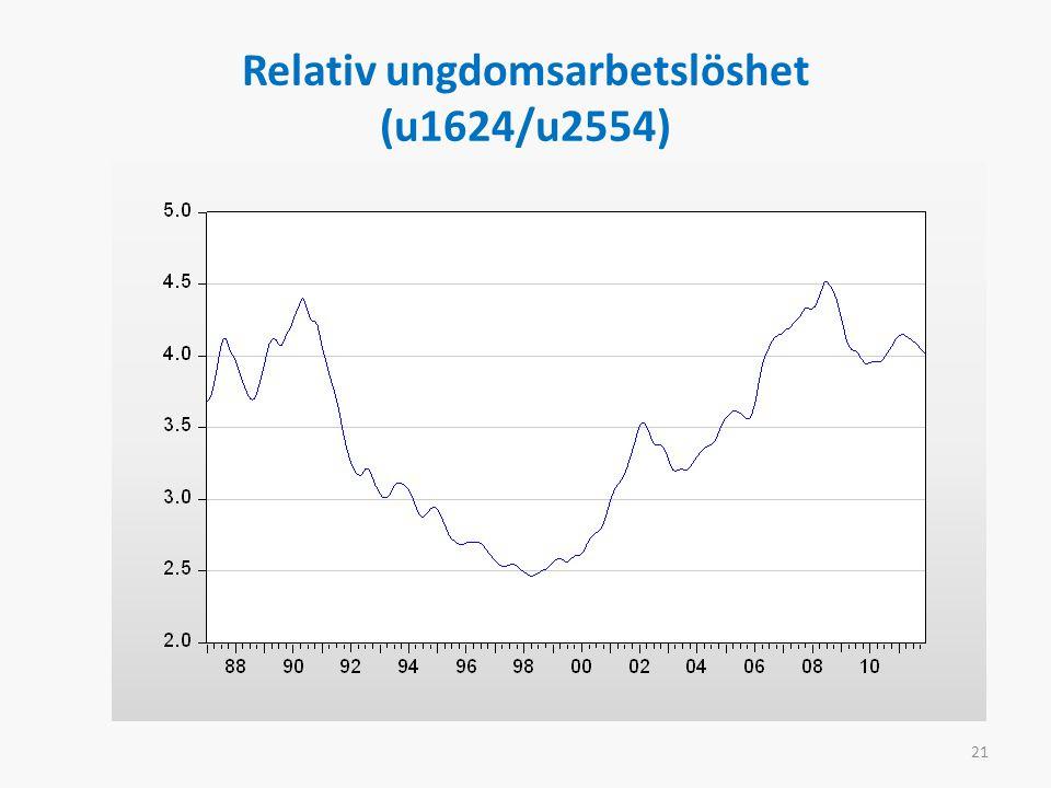Relativ ungdomsarbetslöshet (u1624/u2554) 21