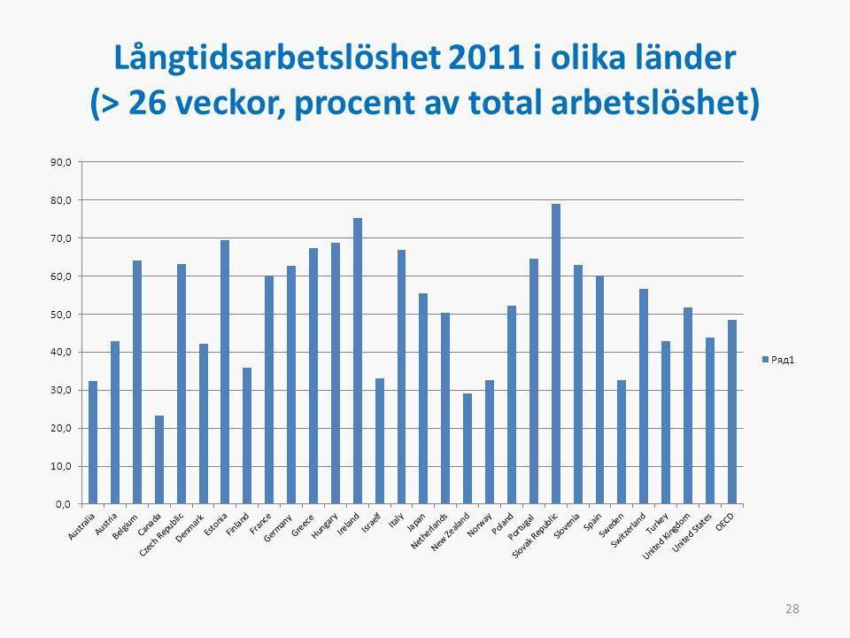 Långtidsarbetslöshet 2011 i olika länder (> 26 veckor, procent av total arbetslöshet) 28