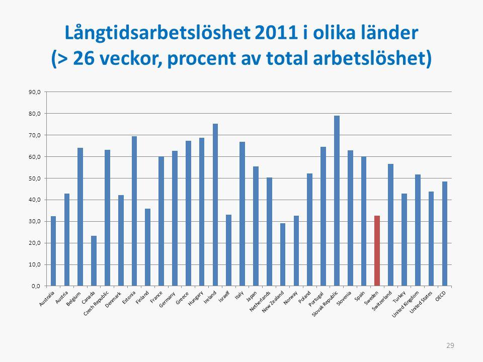 Långtidsarbetslöshet 2011 i olika länder (> 26 veckor, procent av total arbetslöshet) 29
