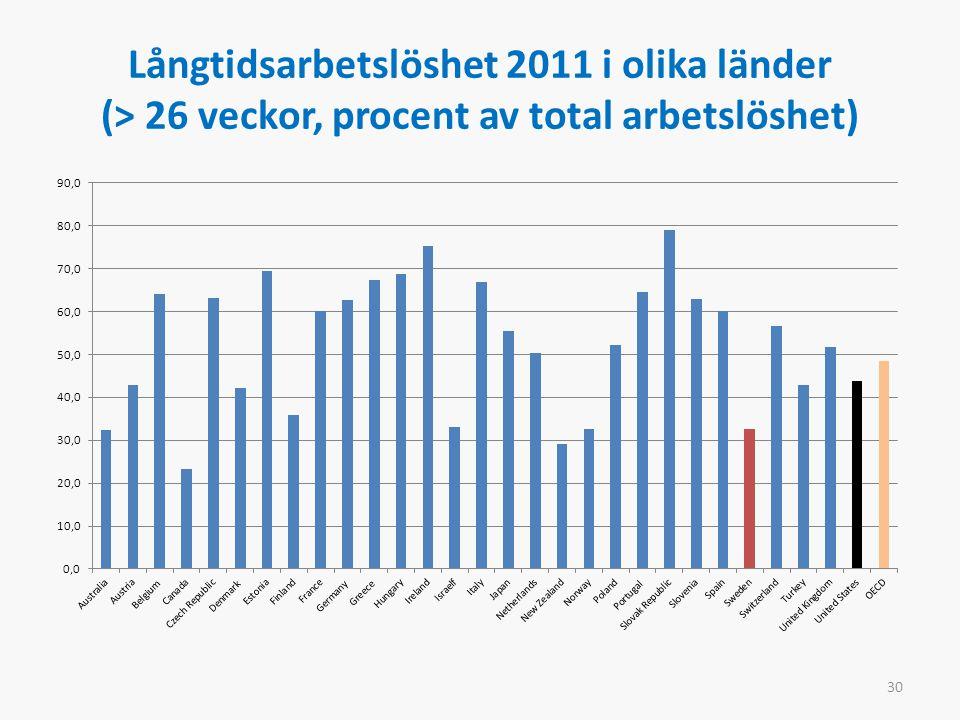 Långtidsarbetslöshet 2011 i olika länder (> 26 veckor, procent av total arbetslöshet) 30