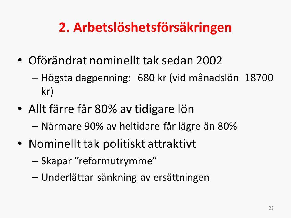 2. Arbetslöshetsförsäkringen Oförändrat nominellt tak sedan 2002 – Högsta dagpenning: 680 kr (vid månadslön 18700 kr) Allt färre får 80% av tidigare l