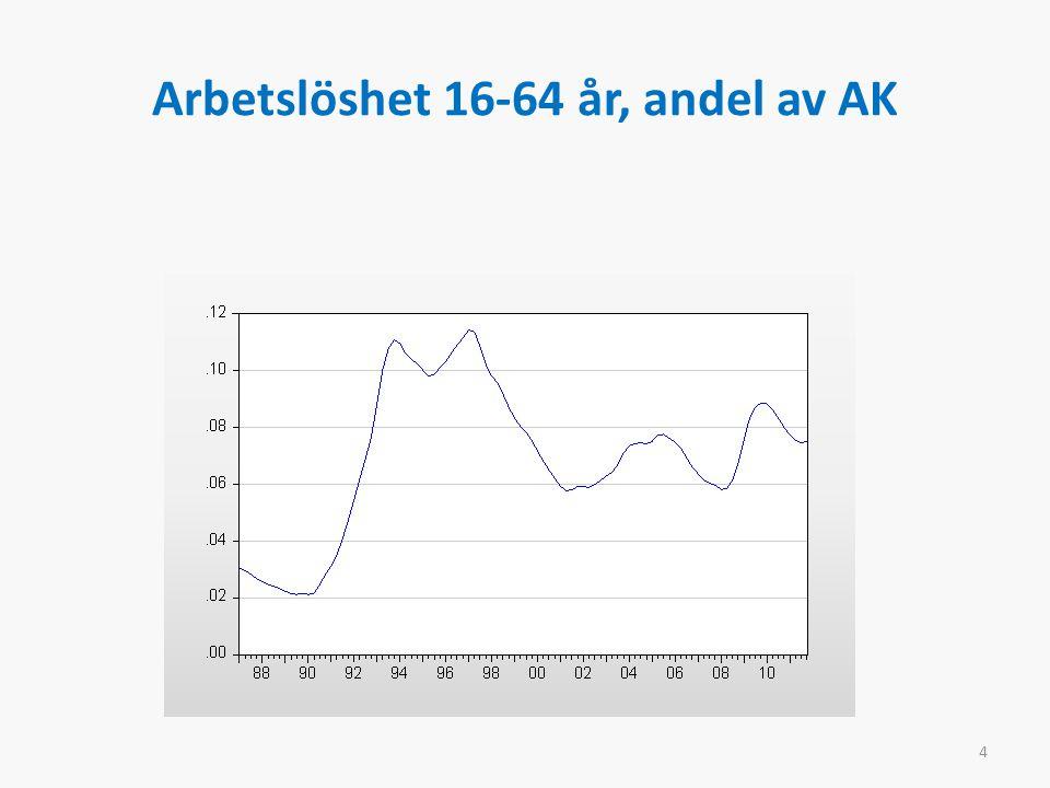 Arbetslöshet 16-64 år, andel av AK 4
