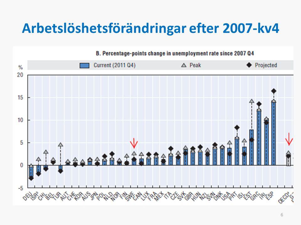 Arbetslöshetsförändringar efter 2007-kv4 6