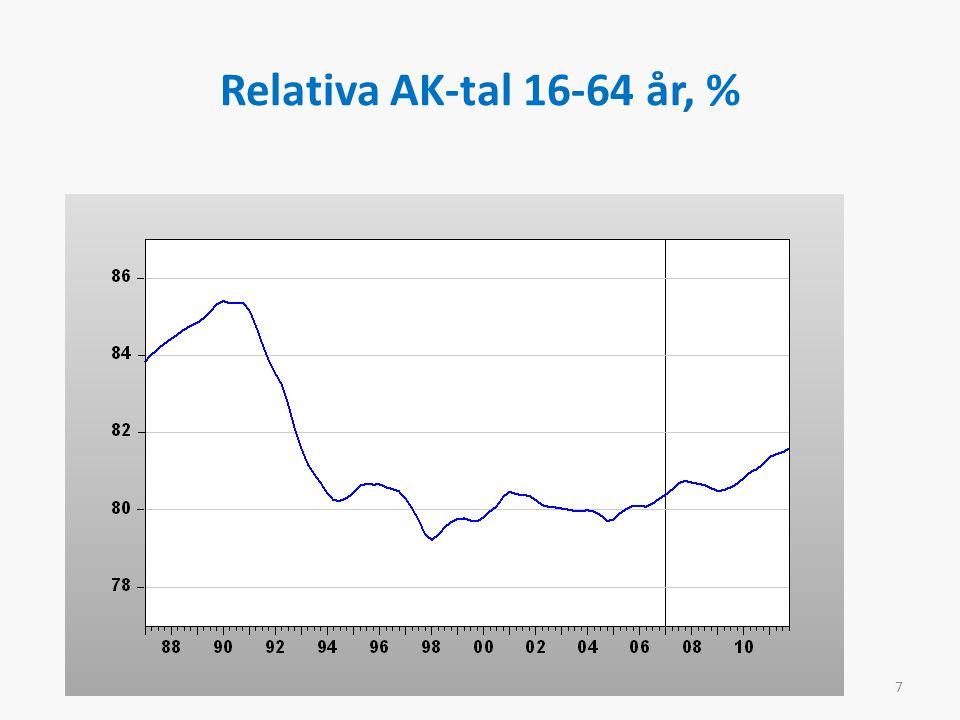 Relativa AK-tal 16-64 år, % 7