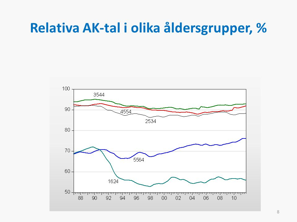 Relativa AK-tal i olika åldersgrupper, % 8
