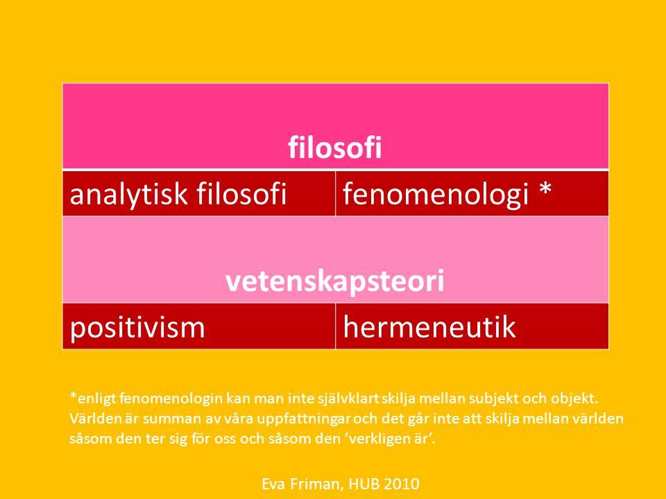 Eva Friman, HUB 2010 filosofi analytisk filosofifenomenologi * vetenskapsteori positivismhermeneutik *enligt fenomenologin kan man inte självklart ski