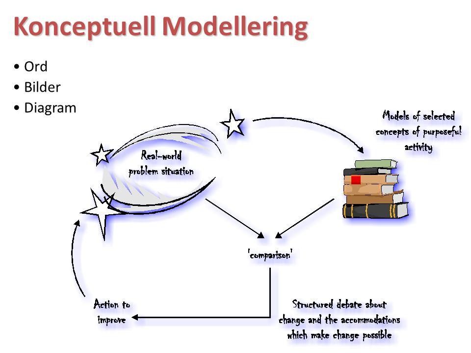 Konceptuell Modellering Ord Bilder Diagram
