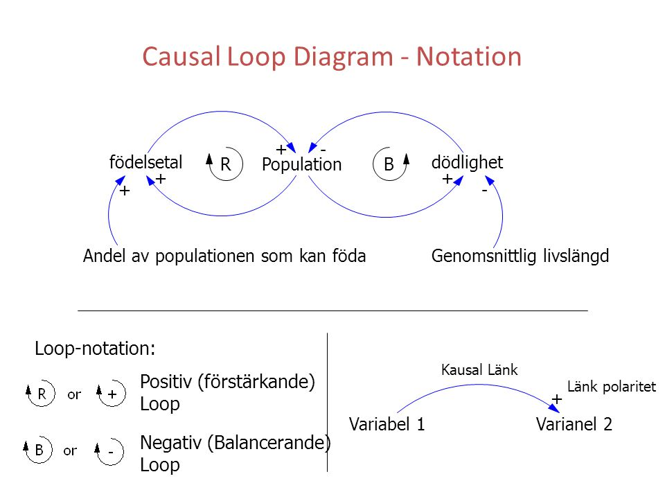 Causal Loop Diagram - Notation Population dödlighet Andel av populationen som kan föda Genomsnittlig livslängd + - ++ -+ RB Variabel 1Varianel 2 + Län