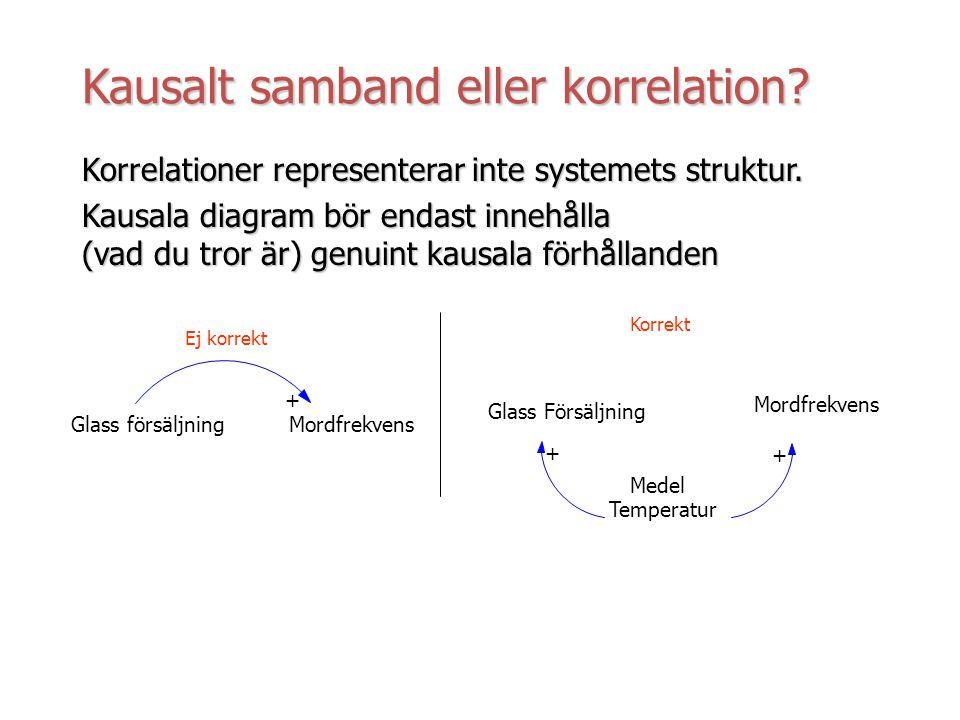 Kausalt samband eller korrelation? Korrelationer representerar inte systemets struktur. Kausala diagram bör endast innehålla (vad du tror är) genuint