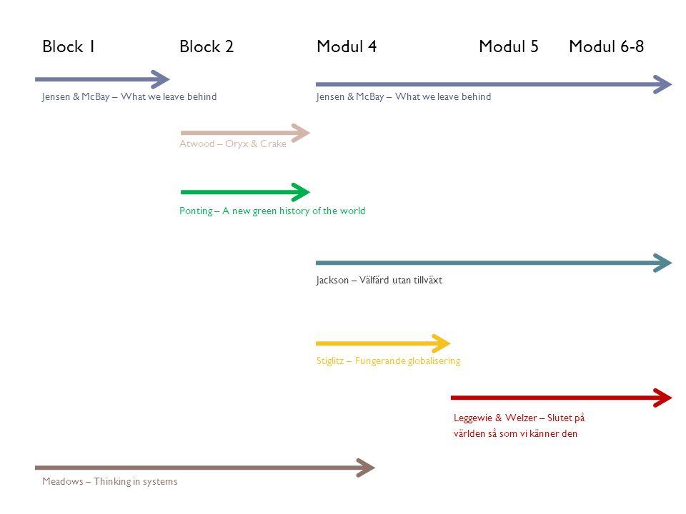 Block 1: Introduktion till hållbar utveckling Block 2: Historiska perspektiv på miljö, utveckling och globalisering Block 3: Välfärd, utveckling och globalisering Block 4: Klimat, energi, ekosystem och resurs- användning i det moderna sämhället Block 5: Kommunikation och projektledning för hållbar utveckling Intro till Hållbar utveckling De stora om- vandlingarna Narrativ, ekokritik och kreativitet Kolonialism, Globalisering och makt Välfärd, utveckling och globalisering Klimat, energi och ekologiska gränser Strategier för hållbar utveckling Projekt för hållbar utveckling Aug Sep Okt Nov Dec Exoduktion Resurser, demokrati och det civila samhället Moduler, Hållbar utveckling A, 2011