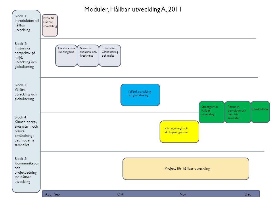 Kurslitteratur  Kursböcker  Meadows (2009) Thinking in systems.