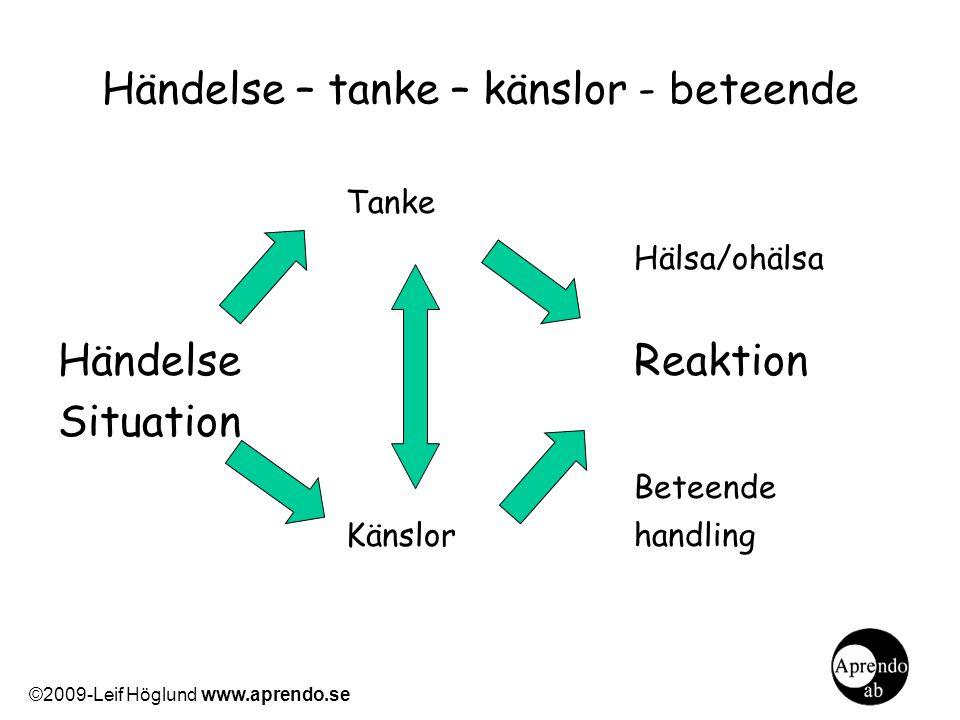 Händelse – tanke – känslor - beteende Tanke Hälsa/ohälsa Händelse Reaktion Situation Beteende Känslorhandling ©2009-Leif Höglund www.aprendo.se