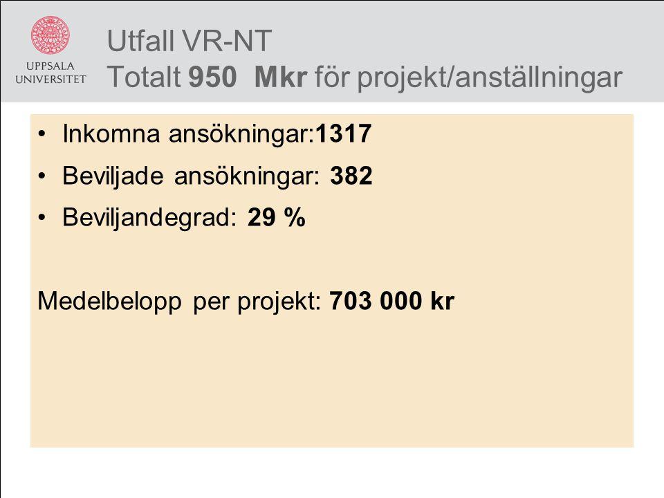 Utfall VR-NT Totalt 950 Mkr för projekt/anställningar Inkomna ansökningar:1317 Beviljade ansökningar: 382 Beviljandegrad: 29 % Medelbelopp per projekt: 703 000 kr