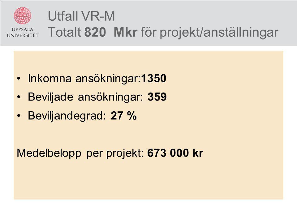 Utfall VR-M Totalt 820 Mkr för projekt/anställningar Inkomna ansökningar:1350 Beviljade ansökningar: 359 Beviljandegrad: 27 % Medelbelopp per projekt: