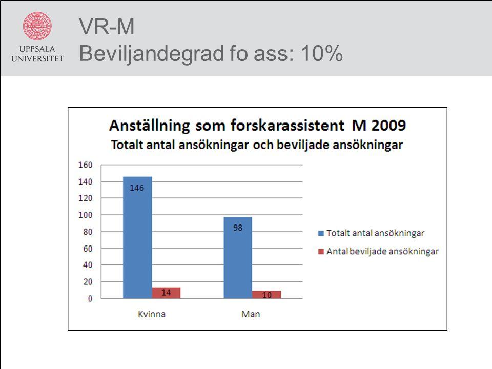 VR-M Beviljandegrad fo ass: 10%