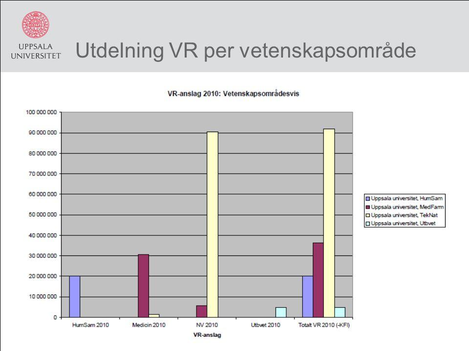 Utdelning VR per vetenskapsområde