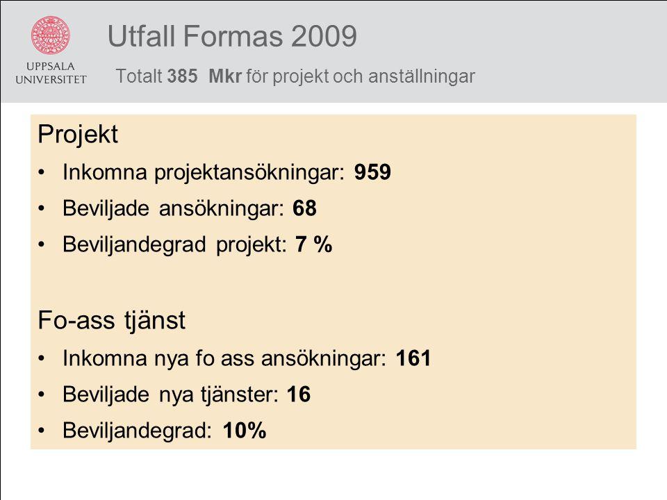 Utfall Formas 2009 Totalt 385 Mkr för projekt och anställningar Projekt Inkomna projektansökningar: 959 Beviljade ansökningar: 68 Beviljandegrad projekt: 7 % Fo-ass tjänst Inkomna nya fo ass ansökningar: 161 Beviljade nya tjänster: 16 Beviljandegrad: 10%