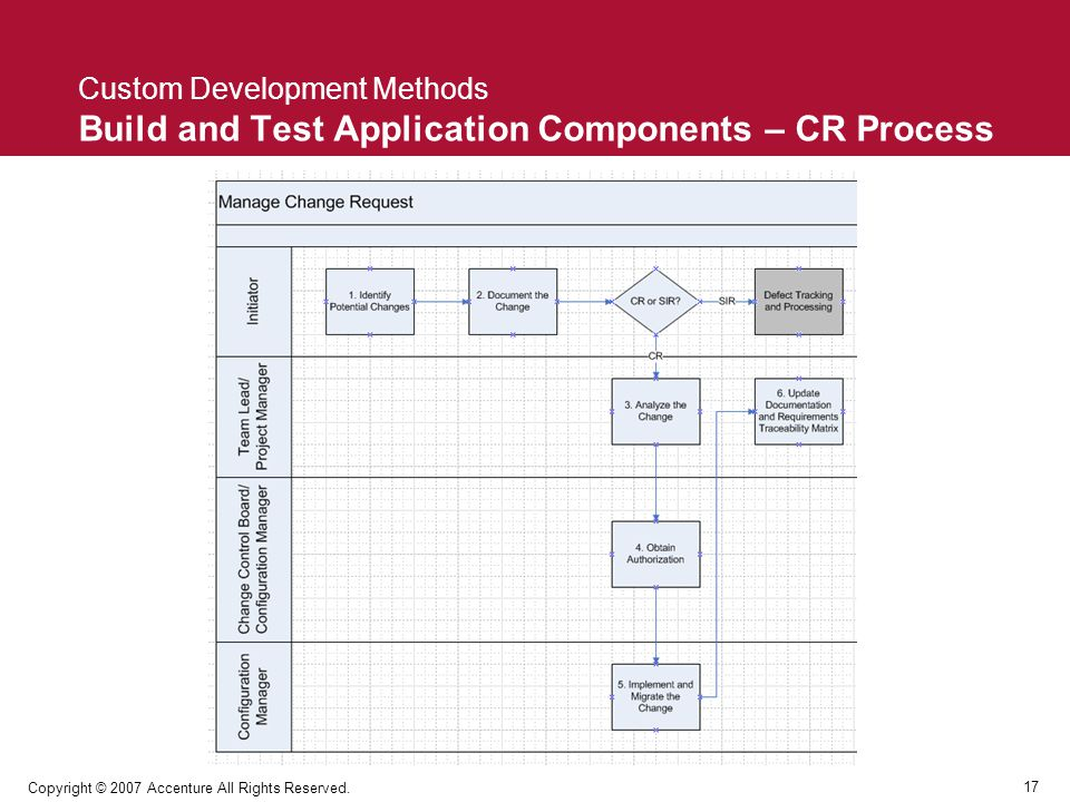 17 Copyright © 2007 Accenture All Rights Reserved. Custom Development Methods Build and Test Application Components – CR Process