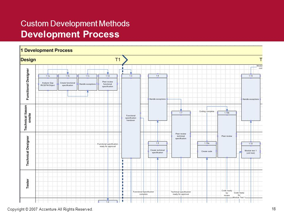18 Copyright © 2007 Accenture All Rights Reserved. Custom Development Methods Development Process