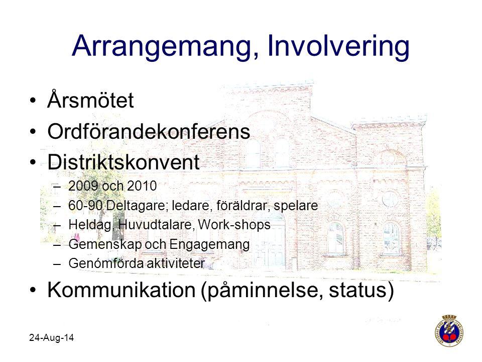 Arrangemang, Involvering Årsmötet Ordförandekonferens Distriktskonvent –2009 och 2010 –60-90 Deltagare; ledare, föräldrar, spelare –Heldag, Huvudtalar