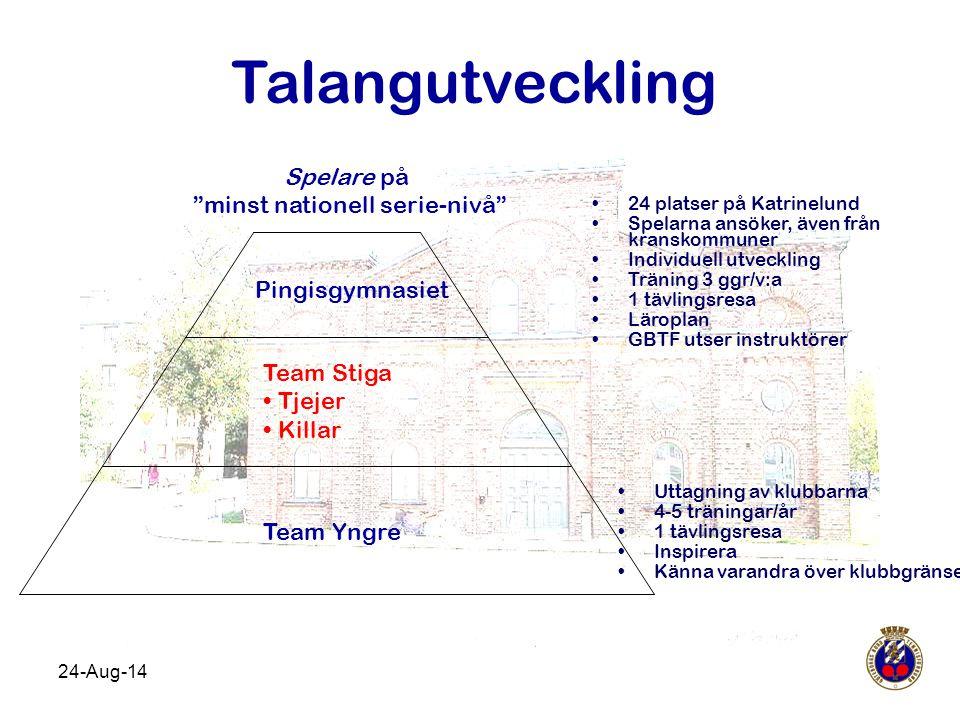 Talangutveckling Uttagning av klubbarna 4-5 träningar/år 1 tävlingsresa Inspirera Känna varandra över klubbgränser Team Yngre Pingisgymnasiet Spelare