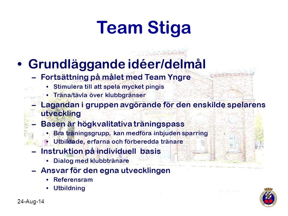 24-Aug-14 Team Stiga Grundläggande idéer/delmål –Fortsättning på målet med Team Yngre Stimulera till att spela mycket pingis Träna/tävla över klubbgrä