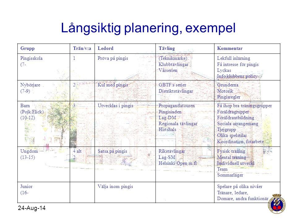24-Aug-14 Långsiktig planering, exempel GruppTrän/v:aLedordTävlingKommentar Pingisskola (7- 1Pröva på pingis(Teknikmärke) Klubbtävlingar Vårserien Lek