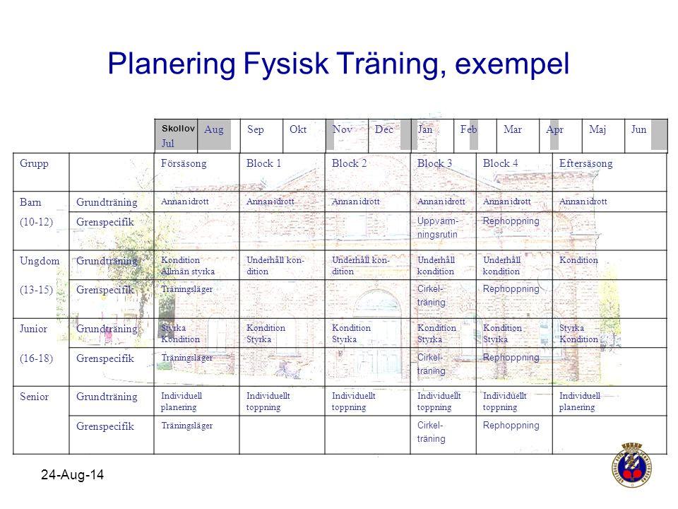 Planering Fysisk Träning, exempel 24-Aug-14 Skollov Jul AugSepOktNovDecJanFebMarAprMajJun GruppFörsäsongBlock 1Block 2Block 3Block 4Eftersäsong BarnGr