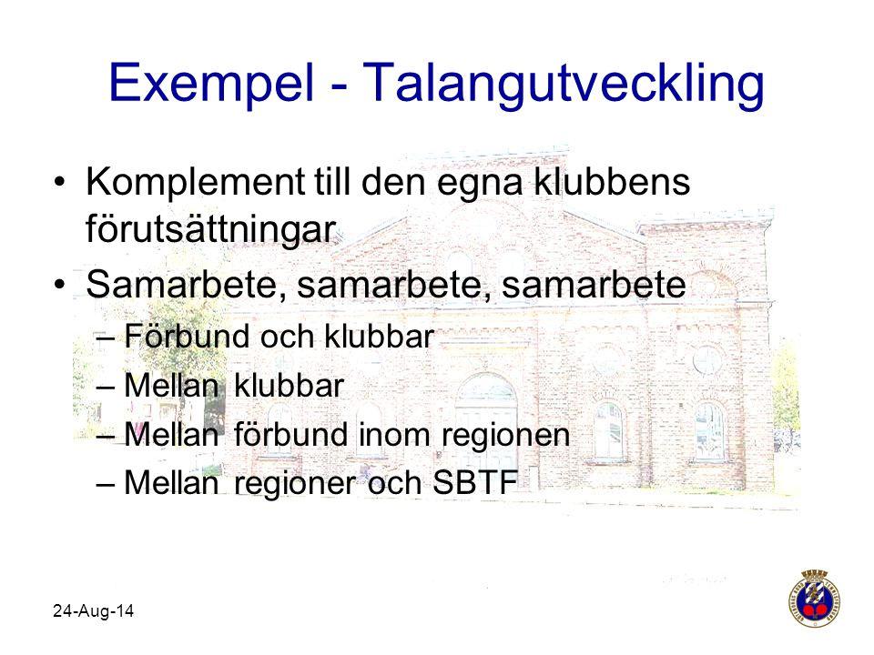 Exempel - Talangutveckling Komplement till den egna klubbens förutsättningar Samarbete, samarbete, samarbete –Förbund och klubbar –Mellan klubbar –Mel