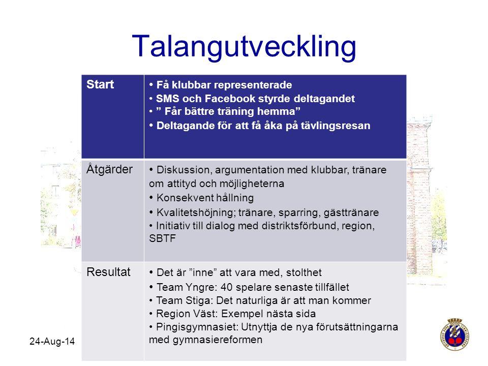"""Talangutveckling 24-Aug-14 Start Få klubbar representerade SMS och Facebook styrde deltagandet """" Får bättre träning hemma"""" Deltagande för att få åka p"""
