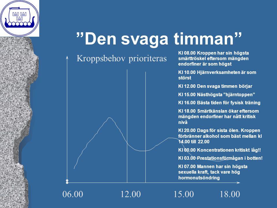 """""""Den svaga timman"""" 06.0012.0015.0018.00 Kroppsbehov prioriteras Kl 08.00 Kroppen har sin högsta smärttröskel eftersom mängden endorfiner är som högst"""