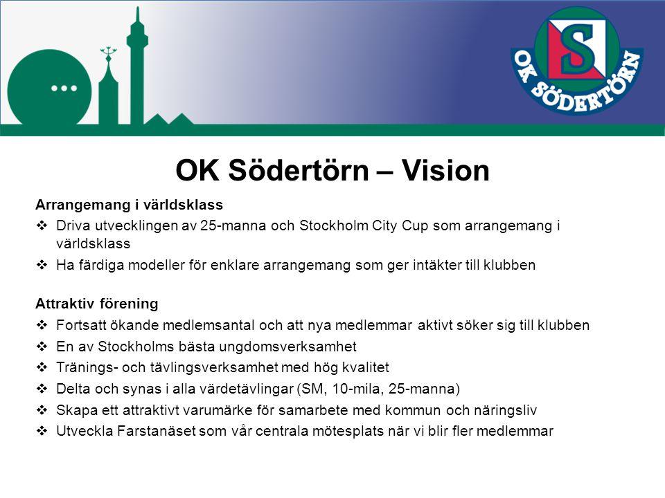 Arrangemang i världsklass  Driva utvecklingen av 25-manna och Stockholm City Cup som arrangemang i världsklass  Ha färdiga modeller för enklare arrangemang som ger intäkter till klubben Attraktiv förening  Fortsatt ökande medlemsantal och att nya medlemmar aktivt söker sig till klubben  En av Stockholms bästa ungdomsverksamhet  Tränings- och tävlingsverksamhet med hög kvalitet  Delta och synas i alla värdetävlingar (SM, 10-mila, 25-manna)  Skapa ett attraktivt varumärke för samarbete med kommun och näringsliv  Utveckla Farstanäset som vår centrala mötesplats när vi blir fler medlemmar OK Södertörn – Vision