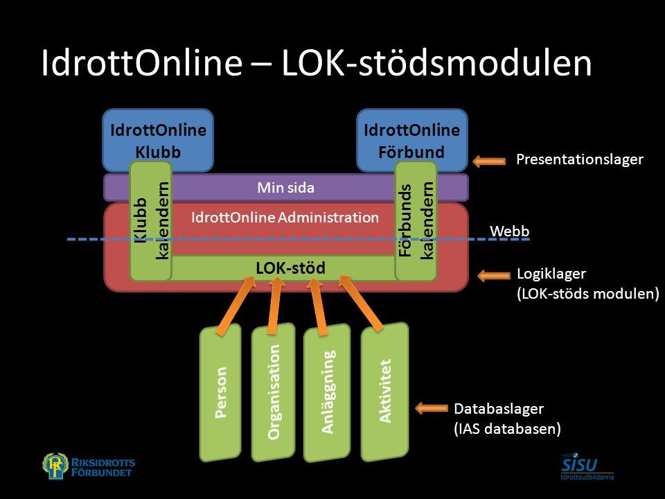 IdrottOnline – LOK-stödsmodulen IdrottOnline Klubb IdrottOnline Förbund IdrottOnline Administration Databaslager (IAS databasen) LOK-stöd Min sida Klu