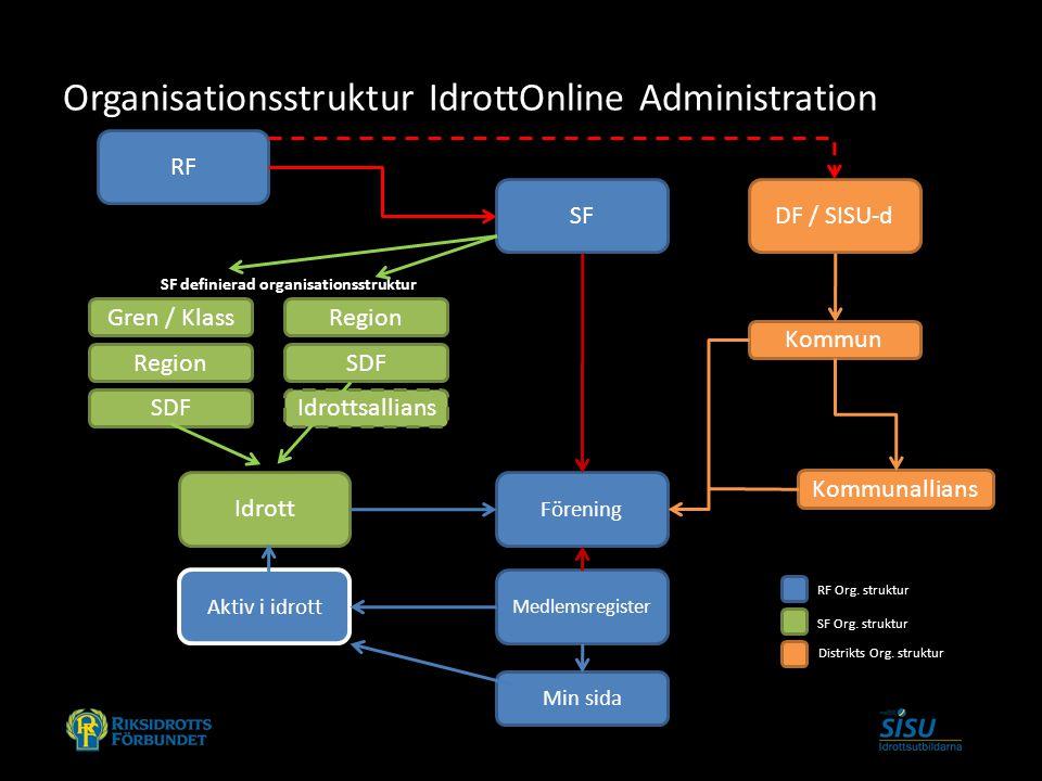 Organisationsstruktur IdrottOnline Administration RF SFDF / SISU-d Idrott Förening Medlemsregister Aktiv i idrott Min sida Region SDF Kommun SF defini
