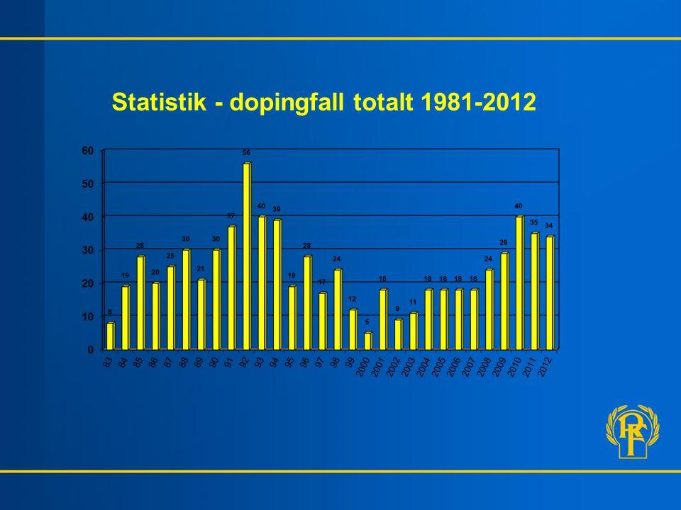 Statistik - dopingfall totalt 1981-2012